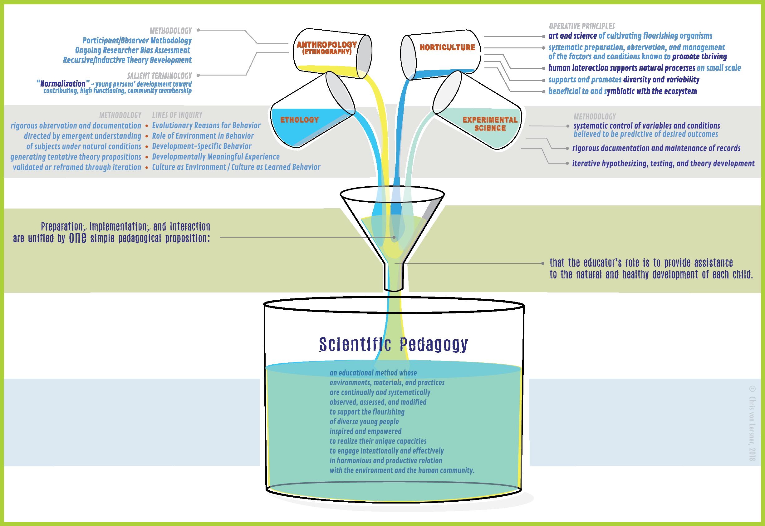 sci ped.lab model.02.xxx